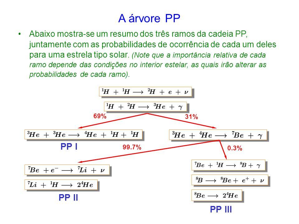 A árvore PP PP I PP II PP III