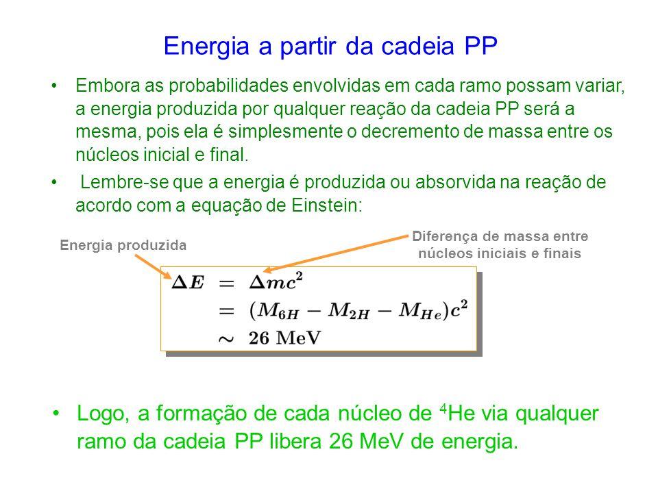 Diferença de massa entre núcleos iniciais e finais