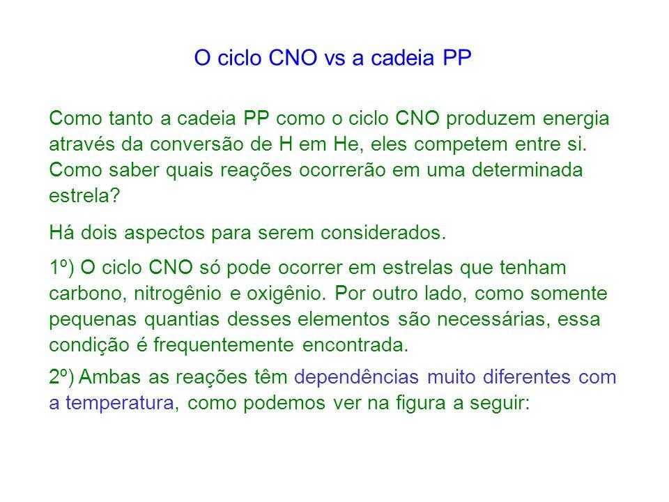 O ciclo CNO vs a cadeia PP