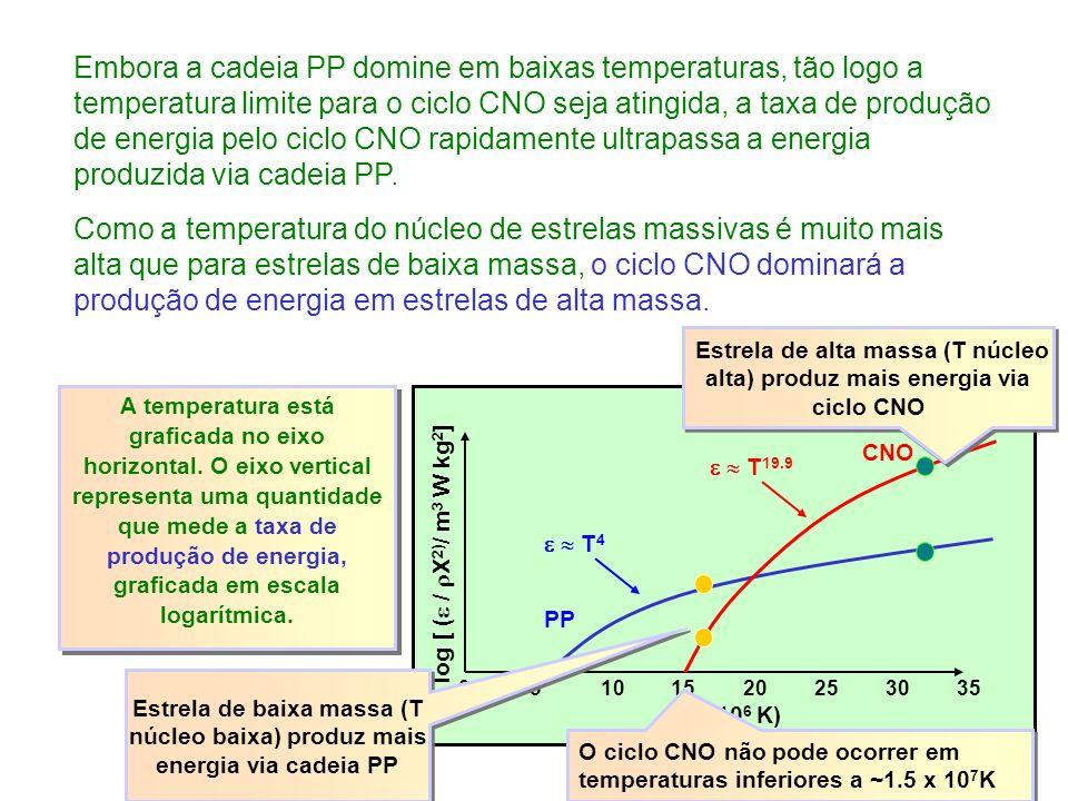 Embora a cadeia PP domine em baixas temperaturas, tão logo a temperatura limite para o ciclo CNO seja atingida, a taxa de produção de energia pelo ciclo CNO rapidamente ultrapassa a energia produzida via cadeia PP.