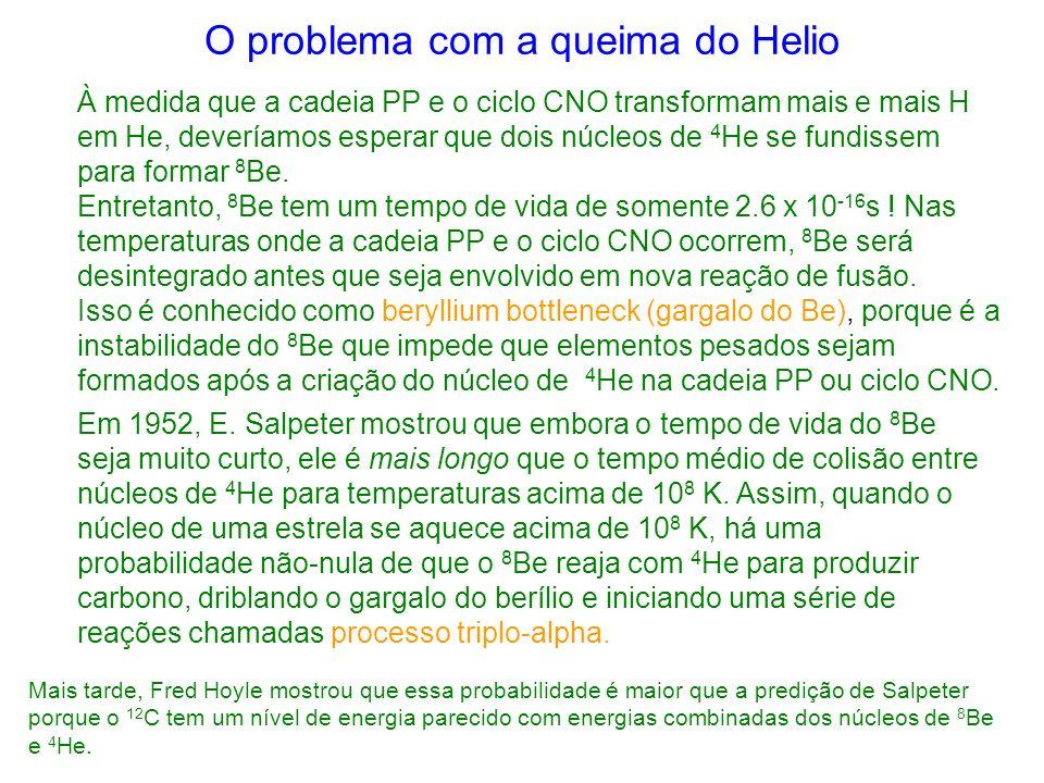 O problema com a queima do Helio