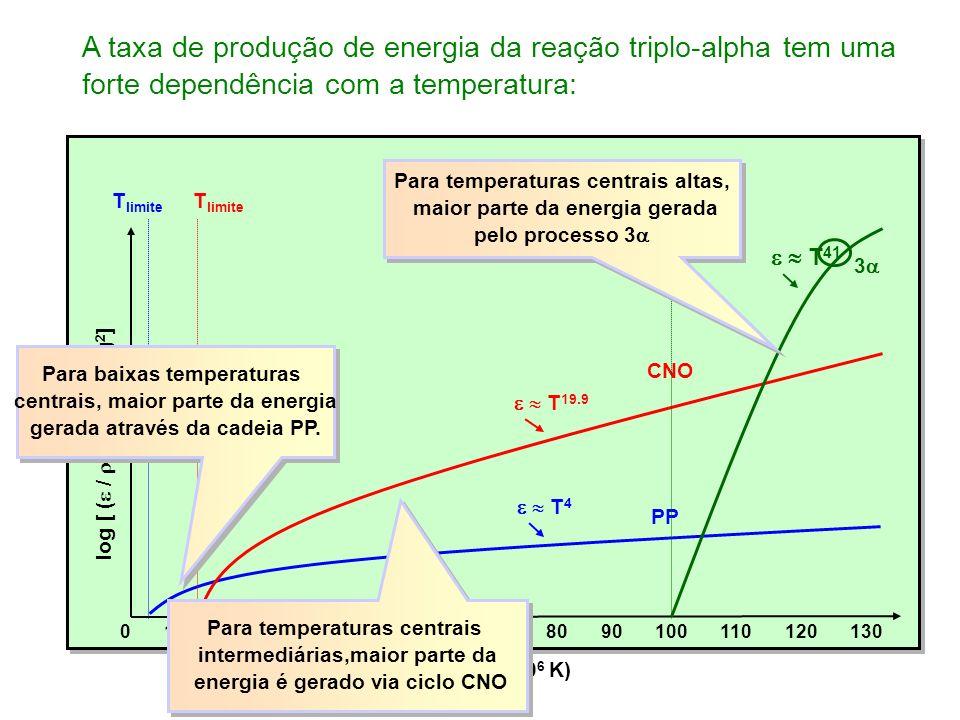A taxa de produção de energia da reação triplo-alpha tem uma forte dependência com a temperatura: