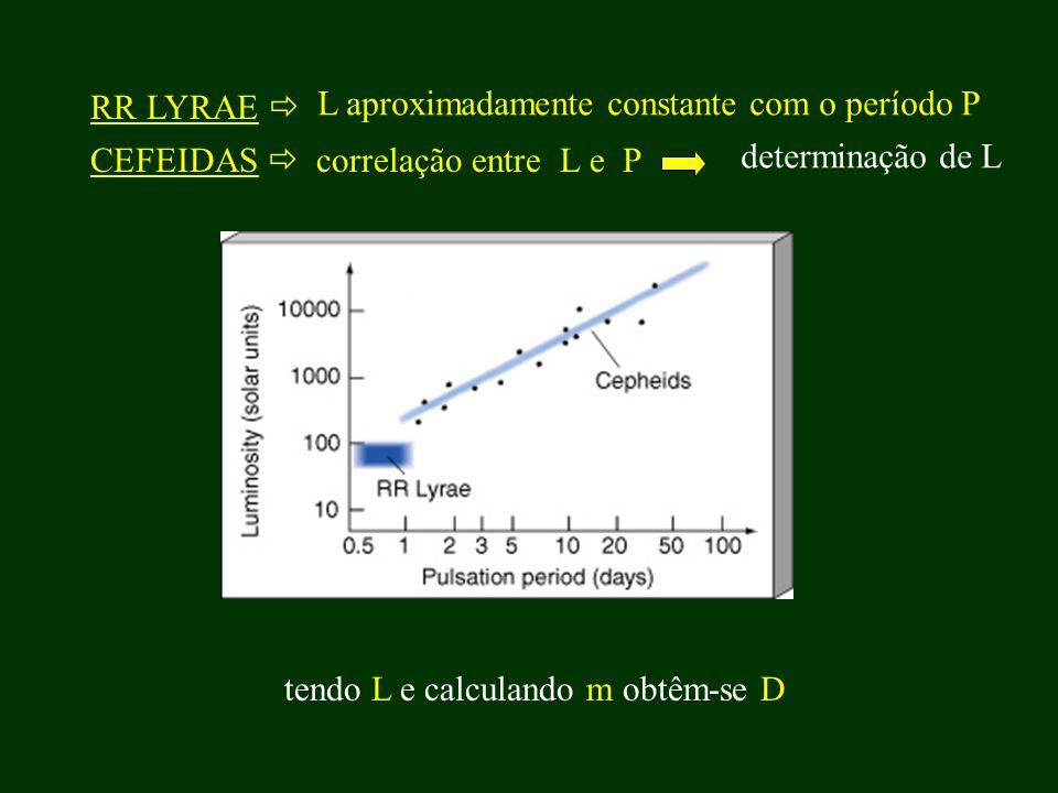 RR LYRAE  L aproximadamente constante com o período P. CEFEIDAS  correlação entre L e P. determinação de L.