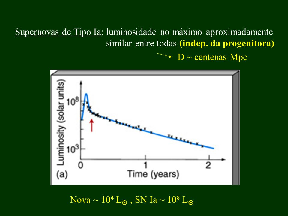 Supernovas de Tipo Ia: luminosidade no máximo aproximadamente