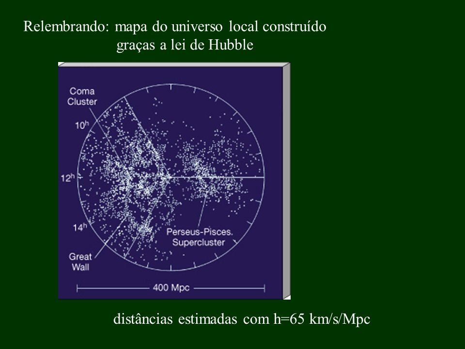 Relembrando: mapa do universo local construído
