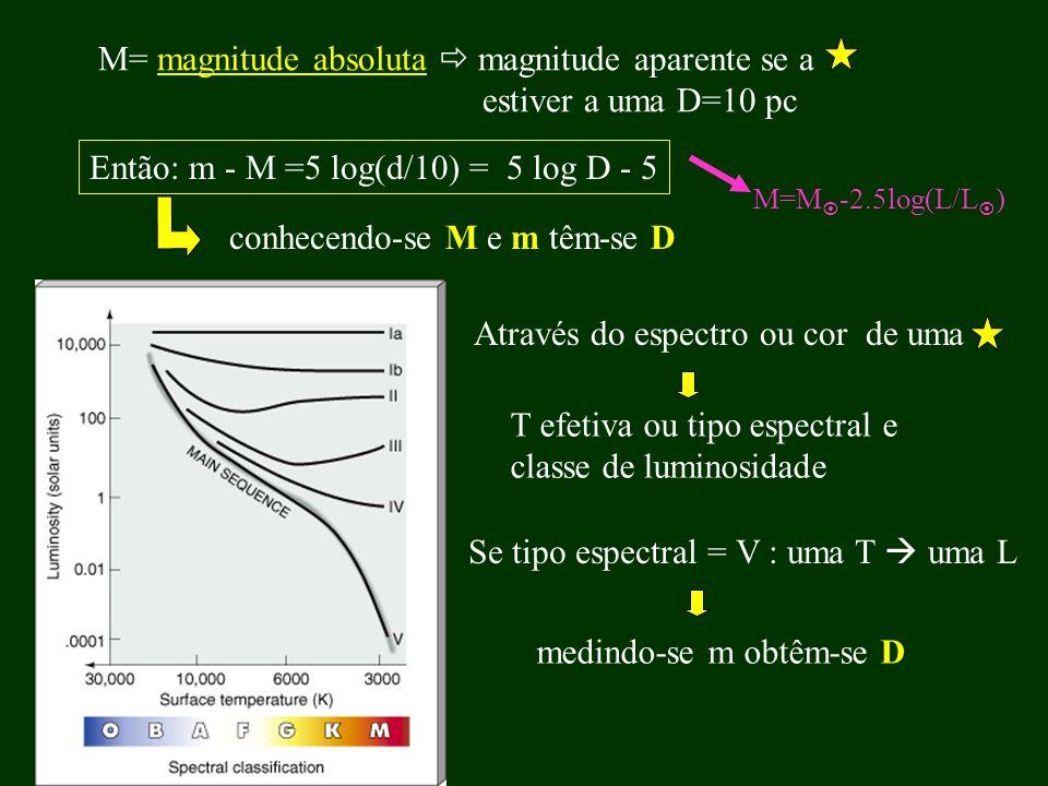 M= magnitude absoluta  magnitude aparente se a estiver a uma D=10 pc