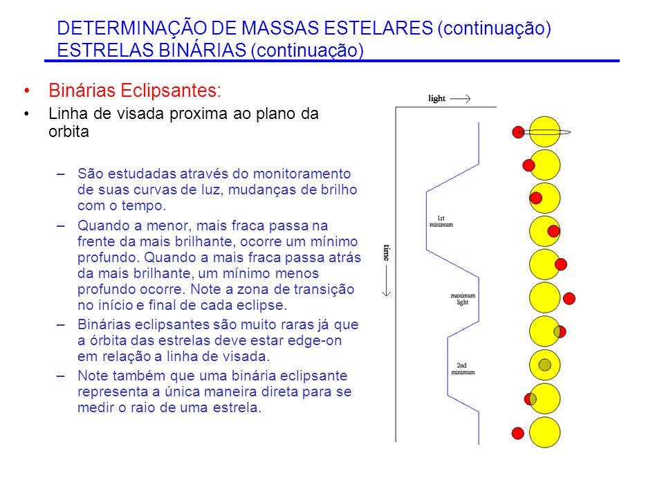 Binárias Eclipsantes: