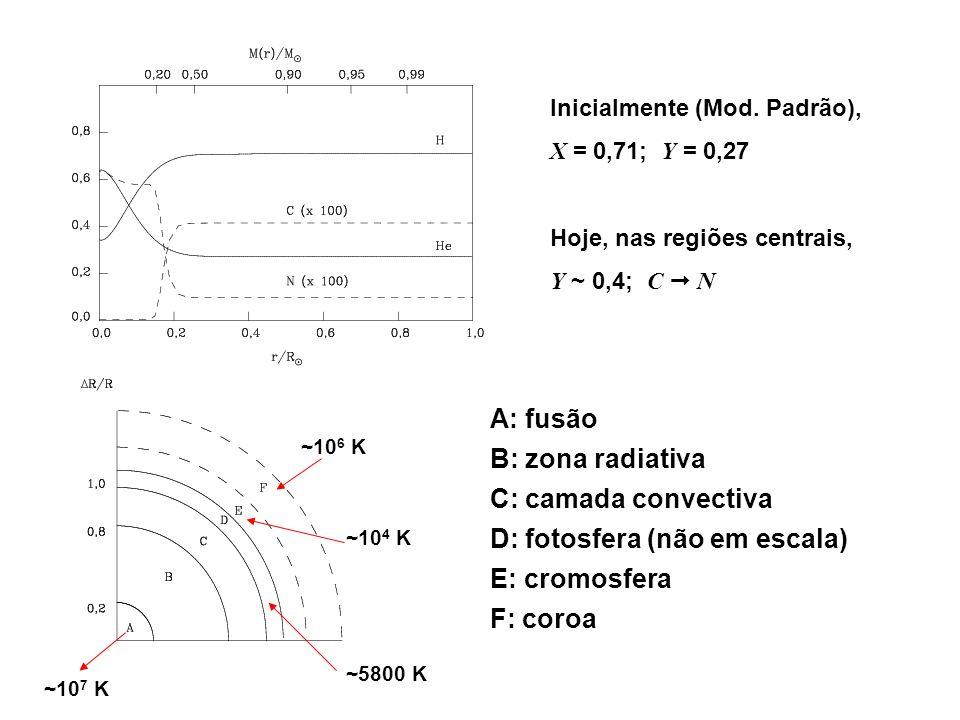 D: fotosfera (não em escala) E: cromosfera F: coroa