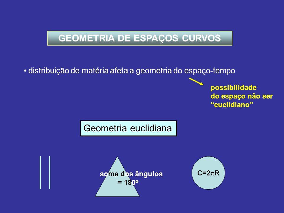 GEOMETRIA DE ESPAÇOS CURVOS