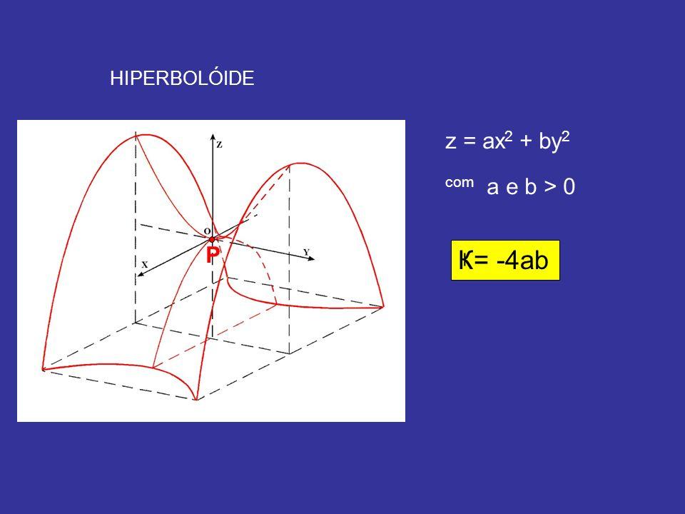 HIPERBOLÓIDE P z = ax2 + by2 com a e b > 0 Ҝ= -4ab
