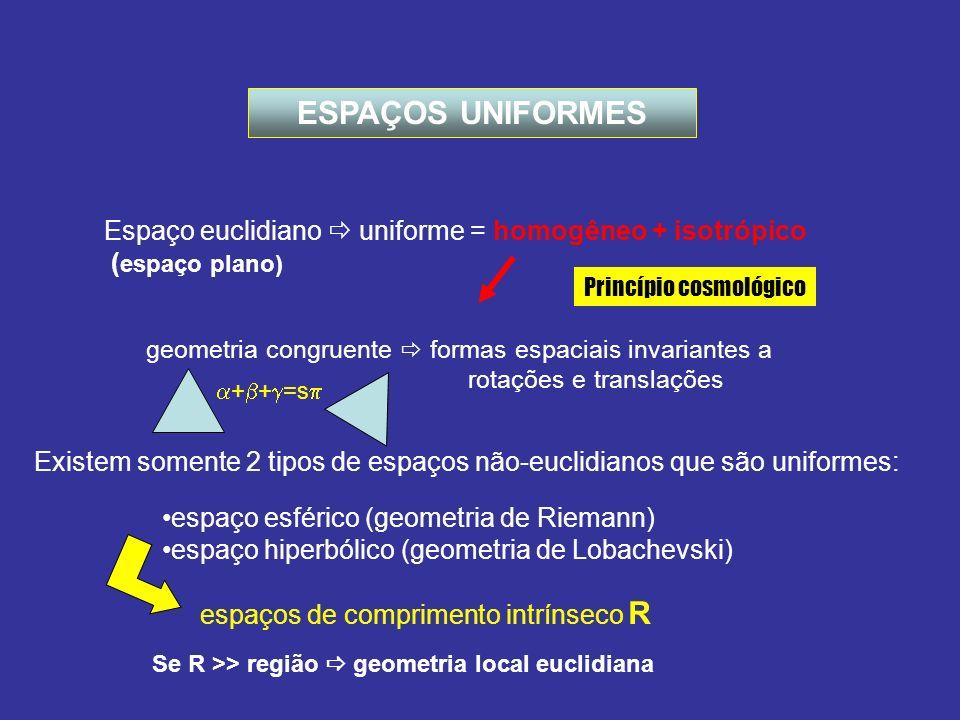 ESPAÇOS UNIFORMES Espaço euclidiano  uniforme = homogêneo + isotrópico. (espaço plano) Princípio cosmológico.