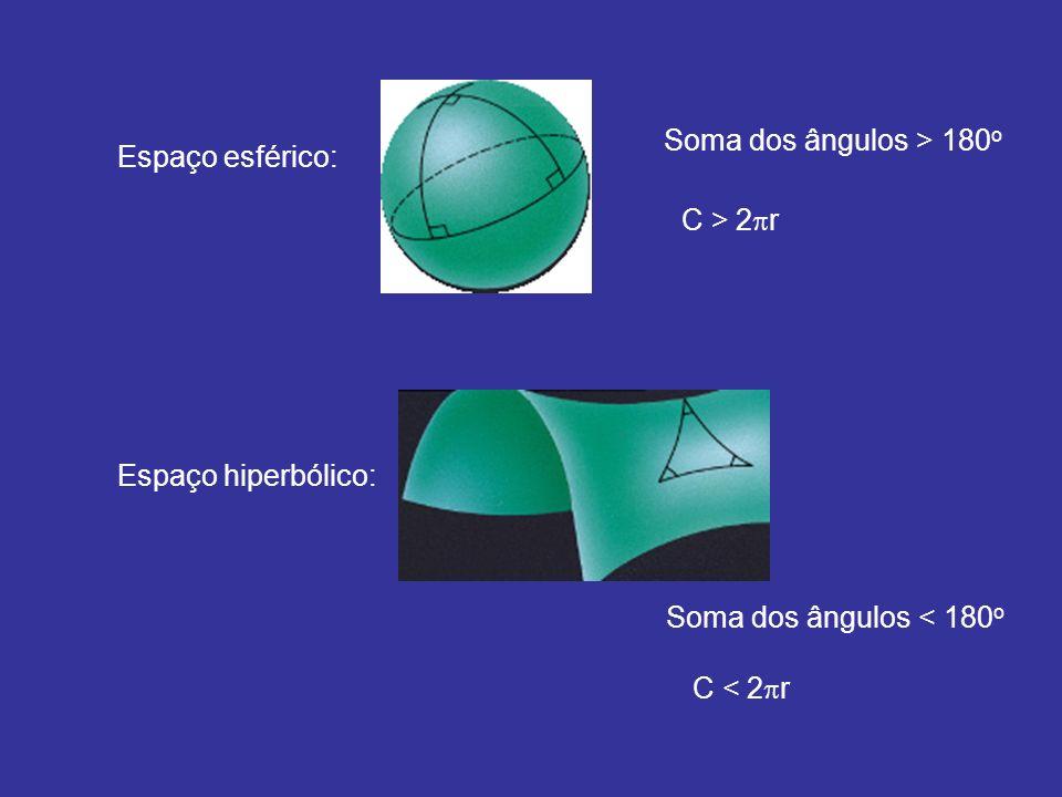 Soma dos ângulos > 180o Espaço esférico: C > 2r.