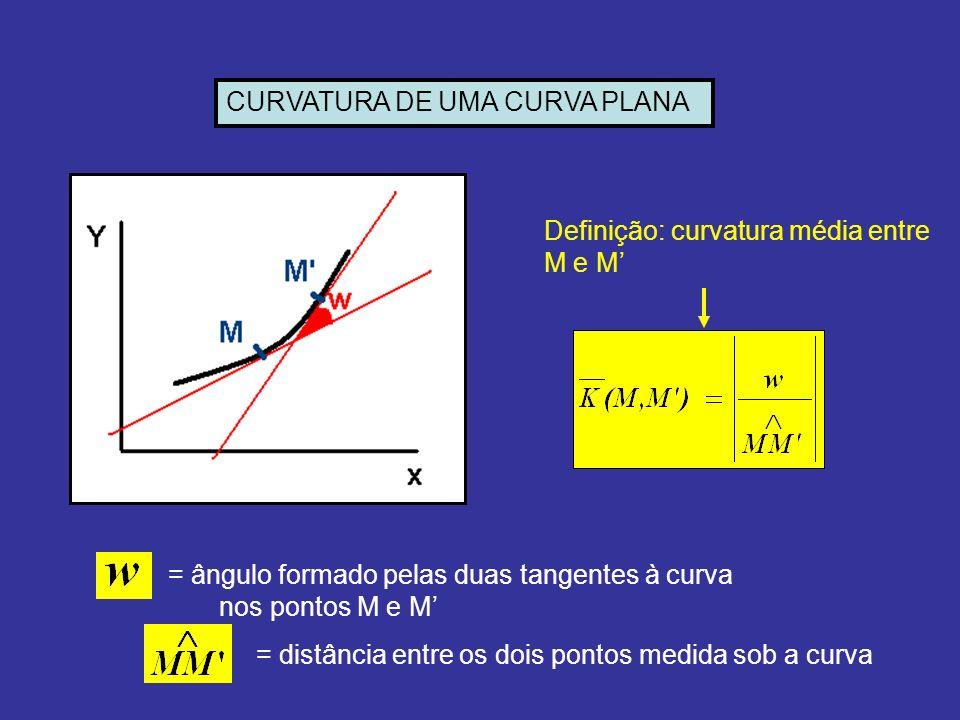 CURVATURA DE UMA CURVA PLANA
