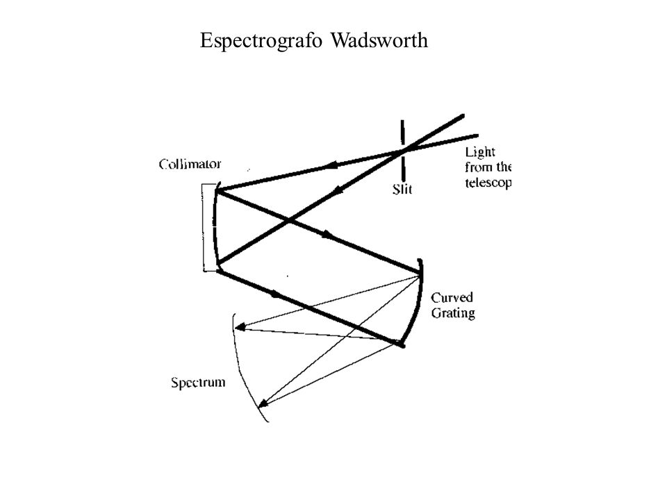 Espectrografo Wadsworth