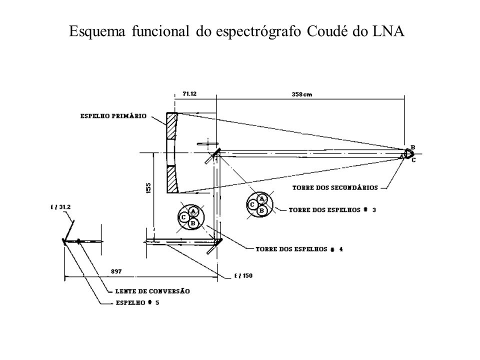 Esquema funcional do espectrógrafo Coudé do LNA
