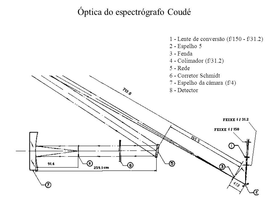 Óptica do espectrógrafo Coudé