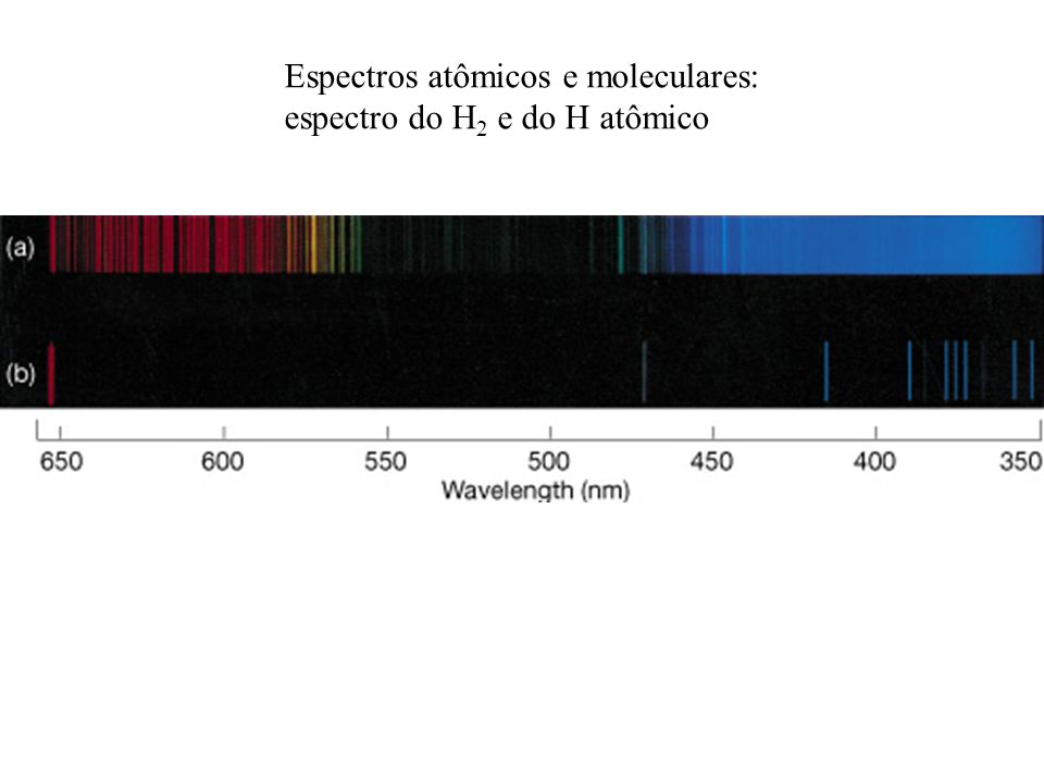 Espectros atômicos e moleculares: