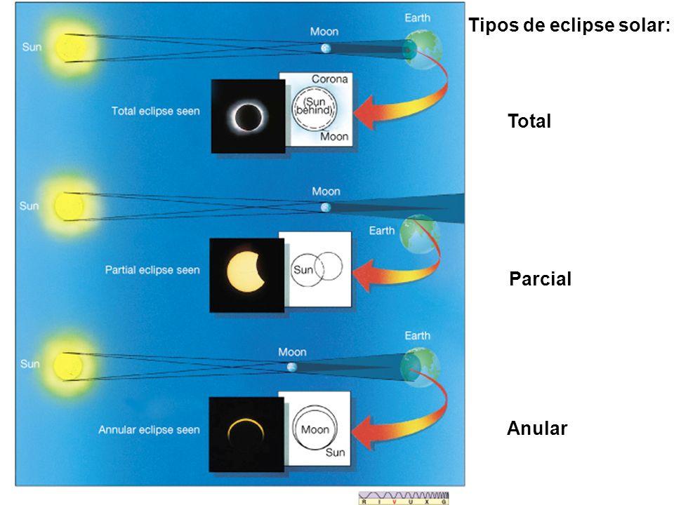 Tipos de eclipse solar: