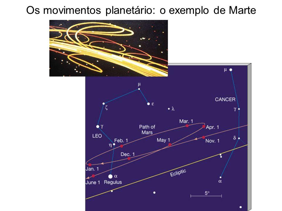 Os movimentos planetário: o exemplo de Marte