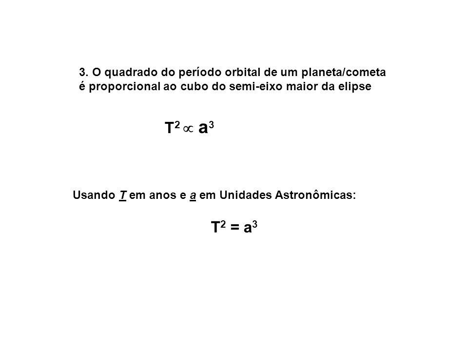 T2  a3 T2 = a3 3. O quadrado do período orbital de um planeta/cometa