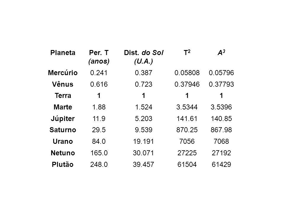 PlanetaPer. T. (anos) Dist. do Sol. (U.A.) T2. A3. Mercúrio. 0.241. 0.387. 0.05808. 0.05796. Vênus.