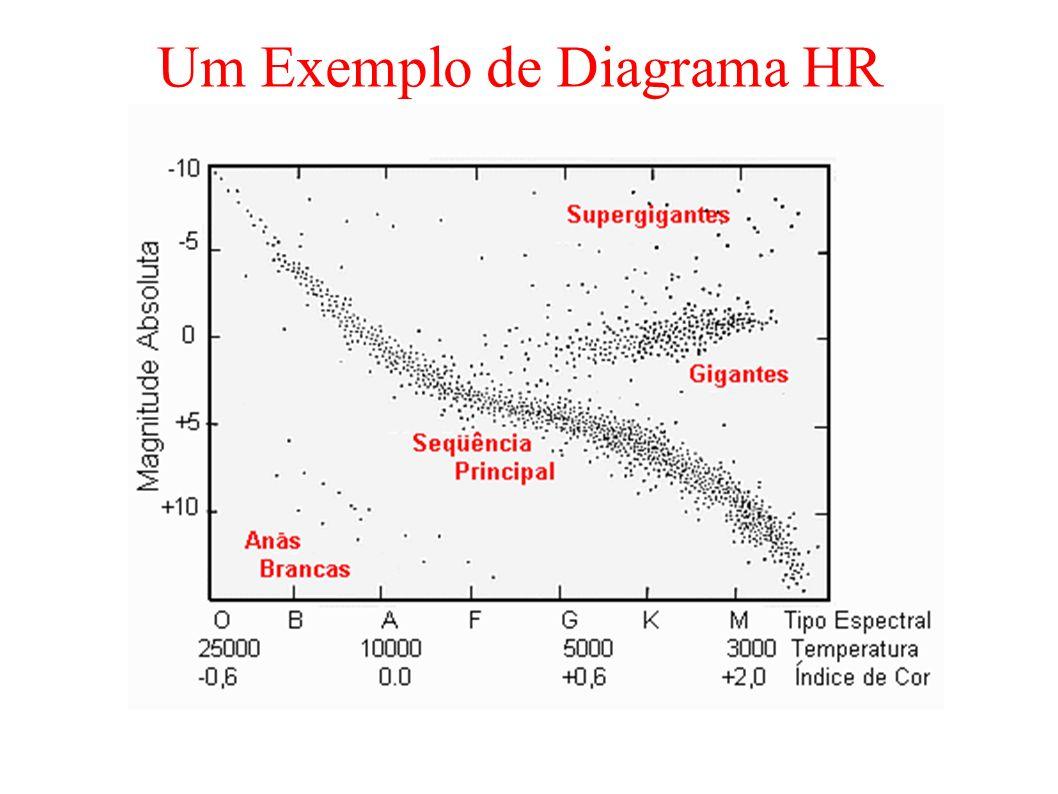 Um Exemplo de Diagrama HR