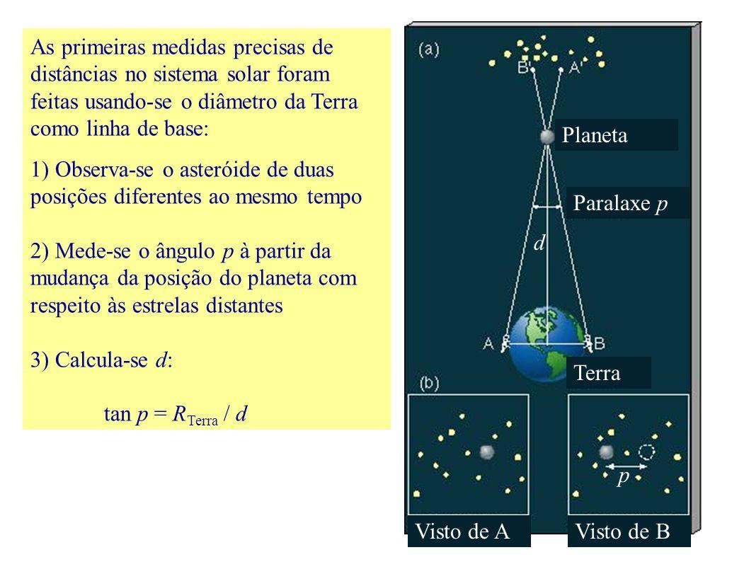 As primeiras medidas precisas de distâncias no sistema solar foram feitas usando-se o diâmetro da Terra como linha de base: