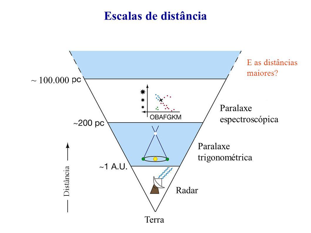 Escalas de distância ~ 100.000 Paralaxe espectroscópica