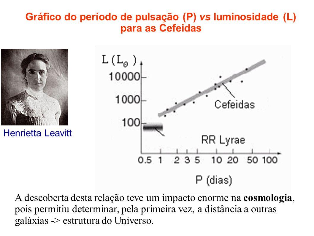 Gráfico do período de pulsação (P) vs luminosidade (L) para as Cefeidas