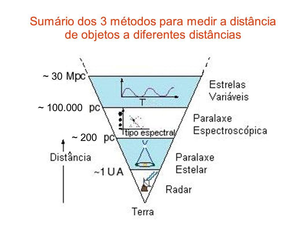Sumário dos 3 métodos para medir a distância de objetos a diferentes distâncias