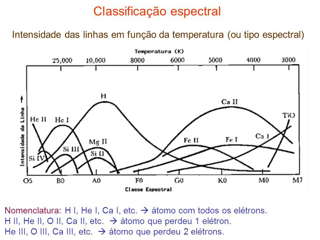 Classificação espectral