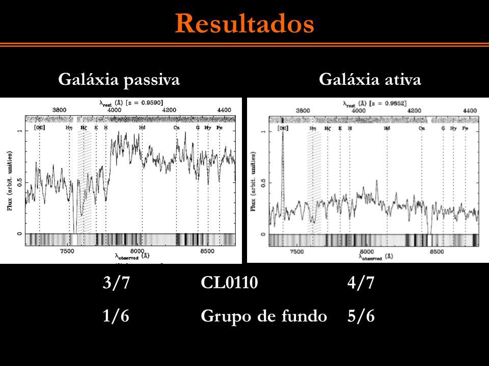 Resultados Galáxia passiva Galáxia ativa 3/7 CL0110 4/7