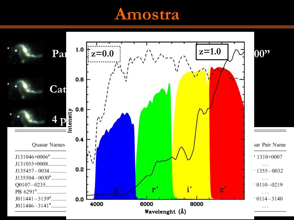 Amostra Pares de quasares: Dz <0.01 ; 15 < Dq < 300