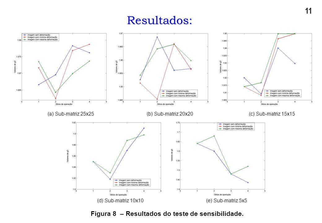 Figura 8 – Resultados do teste de sensibilidade.