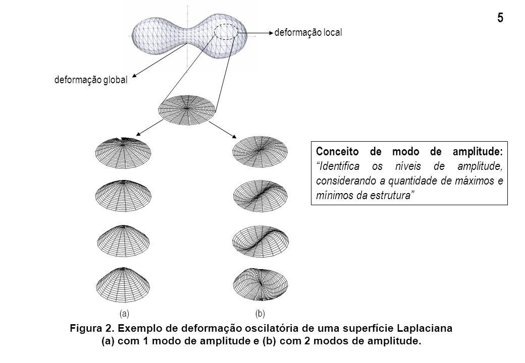 (a) com 1 modo de amplitude e (b) com 2 modos de amplitude.