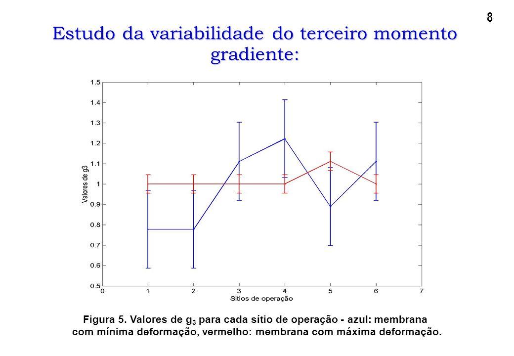 Estudo da variabilidade do terceiro momento gradiente: