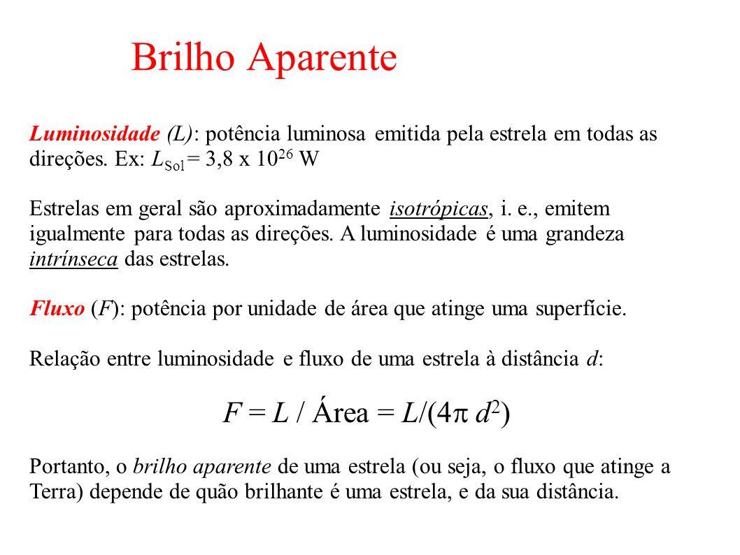 Brilho Aparente F = L / Área = L/(4p d2)