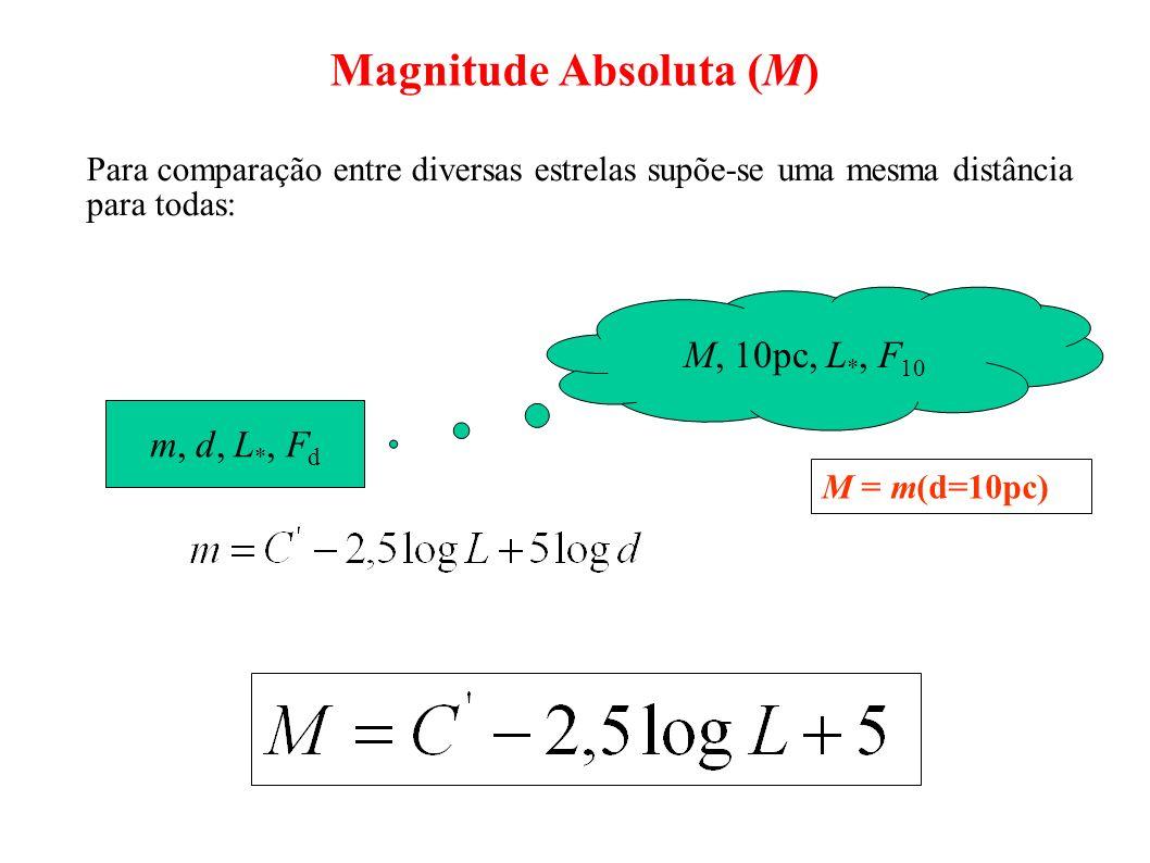 Magnitude Absoluta (M)