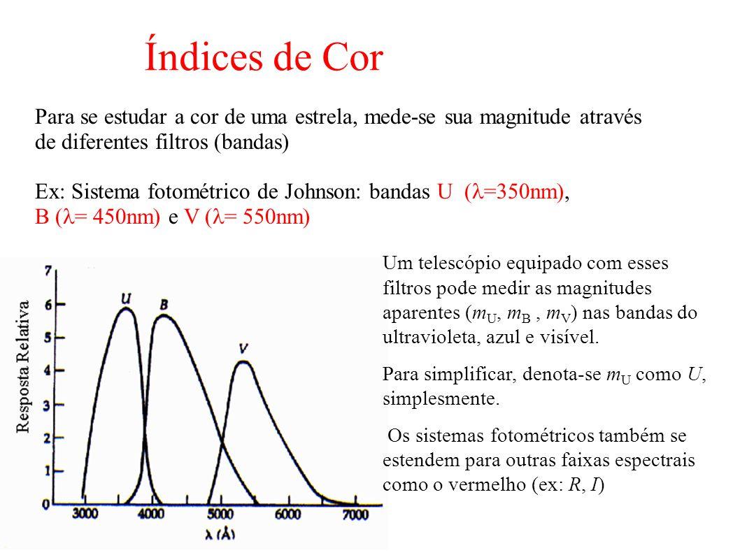 Índices de Cor Para se estudar a cor de uma estrela, mede-se sua magnitude através de diferentes filtros (bandas)