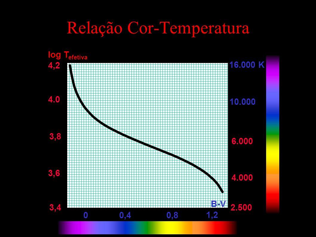 Relação Cor-Temperatura