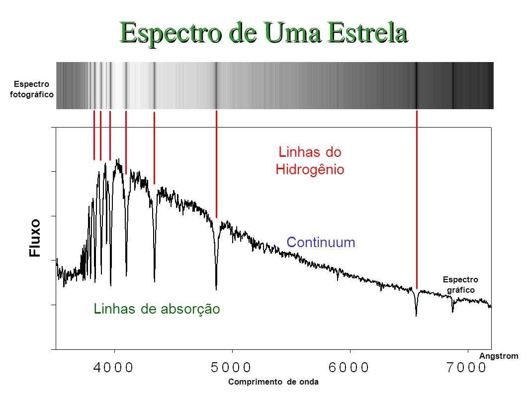 Espectro de Uma Estrela