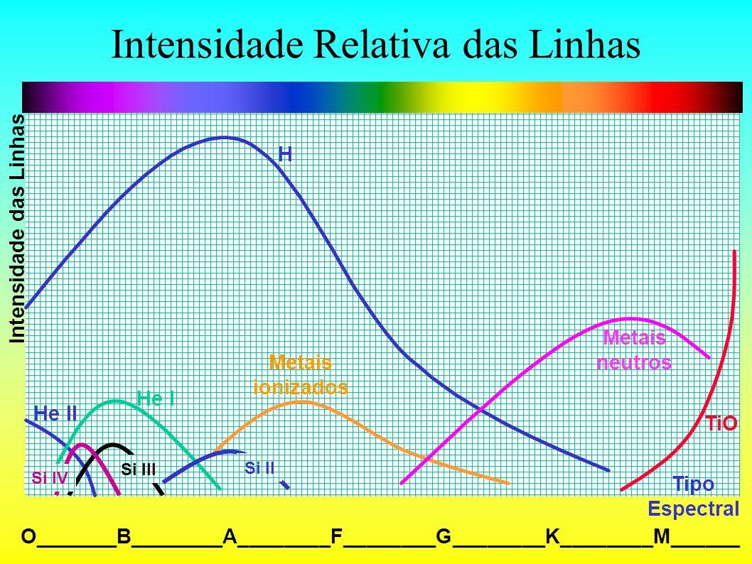 Intensidade Relativa das Linhas