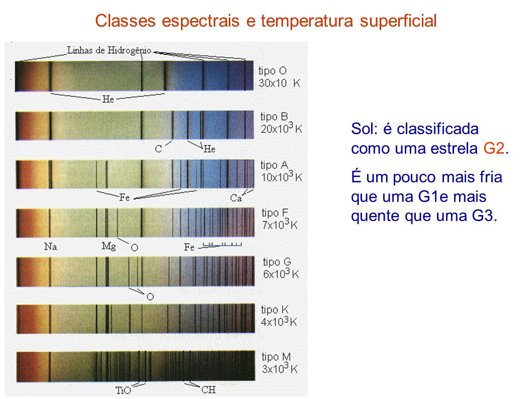 Classes espectrais e temperatura superficial