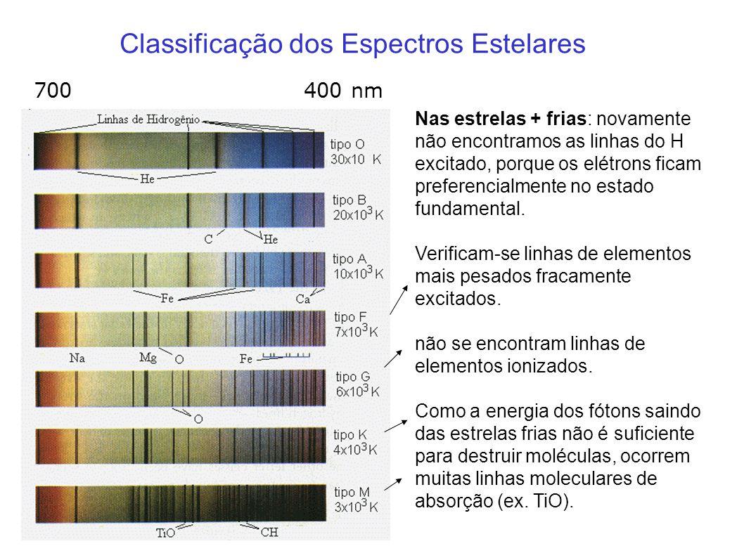 Classificação dos Espectros Estelares