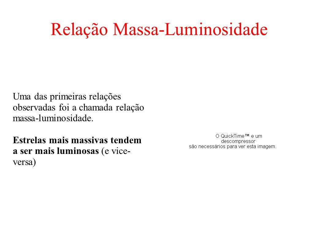 Relação Massa-Luminosidade