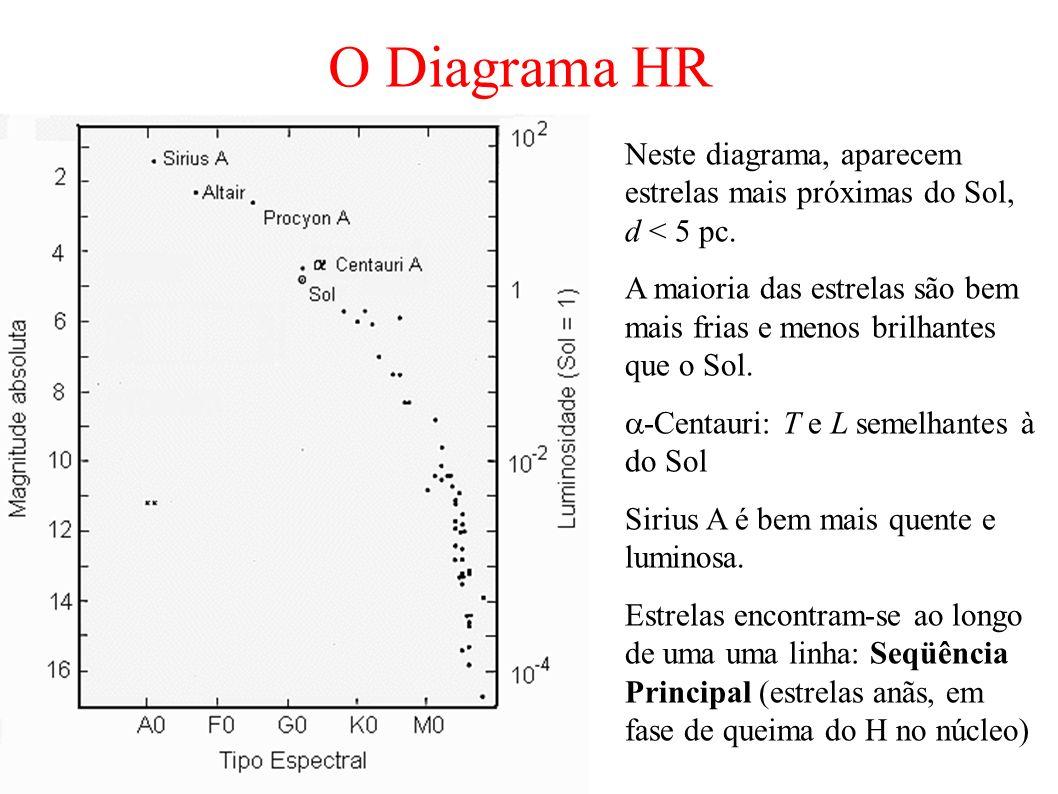 O Diagrama HR Neste diagrama, aparecem estrelas mais próximas do Sol, d < 5 pc.
