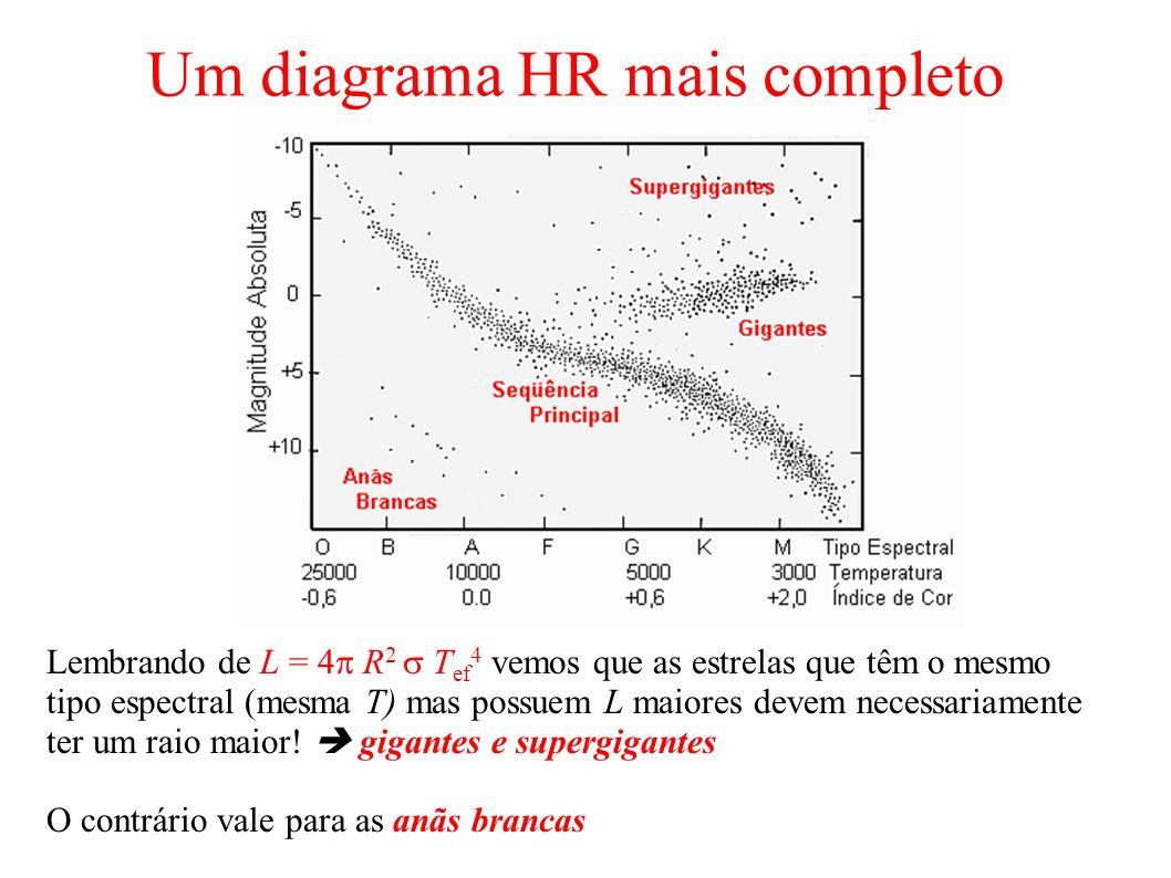 Um diagrama HR mais completo