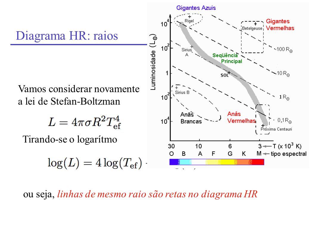 Diagrama HR: raios Vamos considerar novamente a lei de Stefan-Boltzman