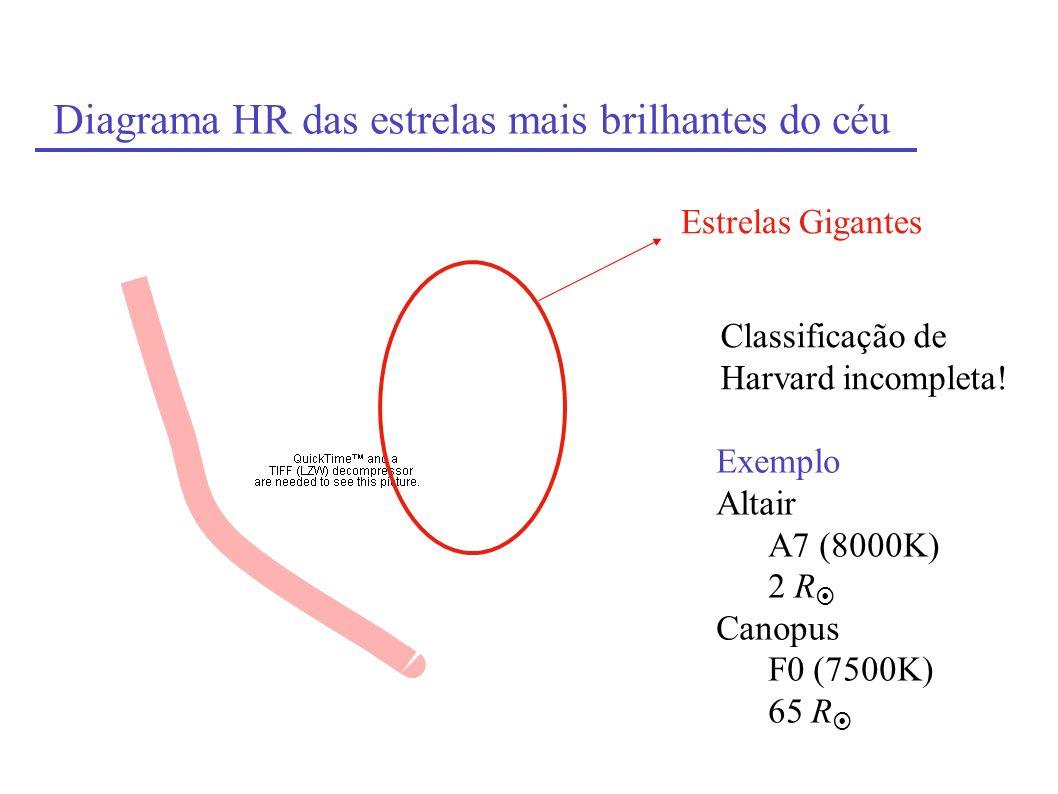 Diagrama HR das estrelas mais brilhantes do céu