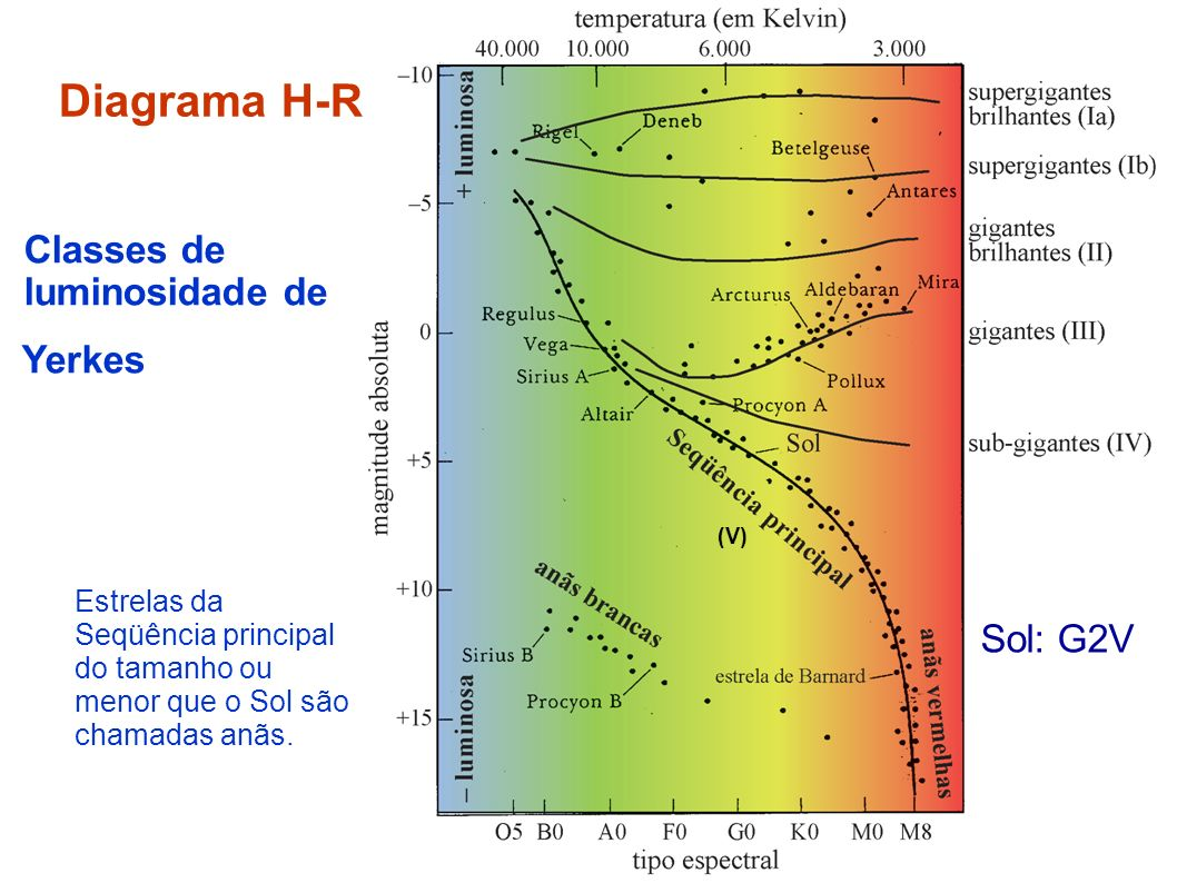 Diagrama H-R Classes de luminosidade de Yerkes Sol: G2V